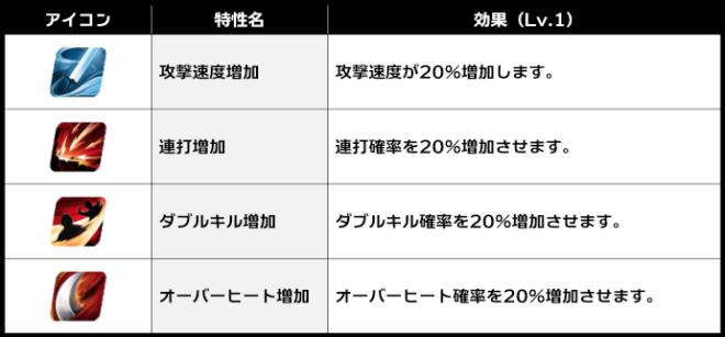 スピリットウィッシュ〜三英雄と冒険の大地〜: アップデート情報 - 【パッチノート】1/25(月)アップデートのお知らせ image 29