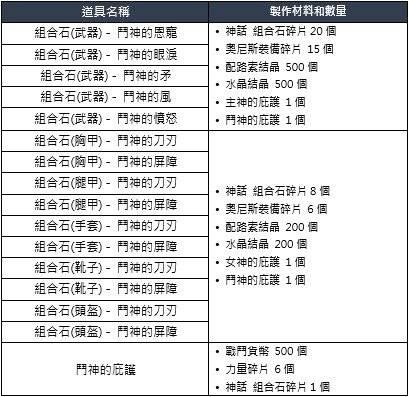洛汗M: 系統介紹 - 戰鬥貨幣 image 7