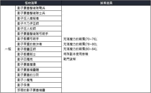 洛汗M: 公告 - 0128 全新副本 image 6