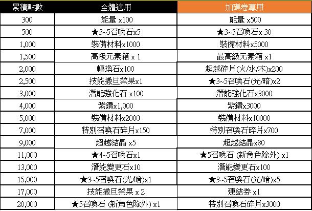 榮耀繼承者: 活動 - 【2月榮耀PASS任務活動】 image 4