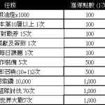 【2月榮耀PASS任務活動】