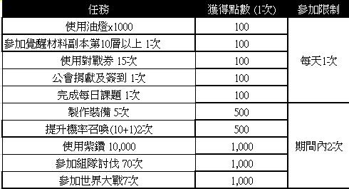 榮耀繼承者: 活動 - 【2月榮耀PASS任務活動】 image 2