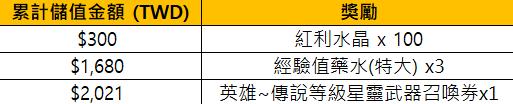 哈瓦那戰紀: 活動 - Happy牛Year! 新年活動 image 26