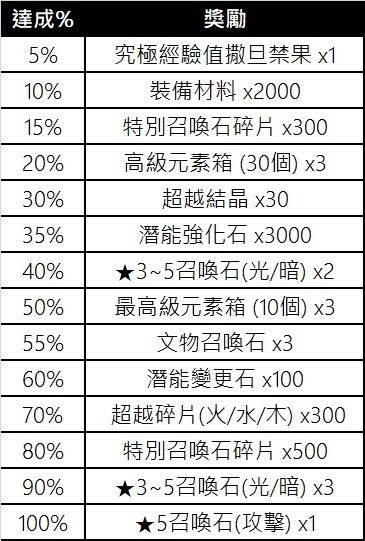 榮耀繼承者: 活動 - 【Love Love 情人節活動】 image 4