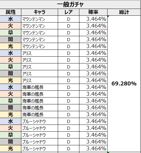 がんばれ!にゃんこ店長: FAQ - ガチャ確率表示 image 2