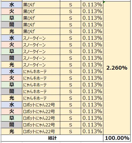 がんばれ!にゃんこ店長: FAQ - ガチャ確率表示 image 7