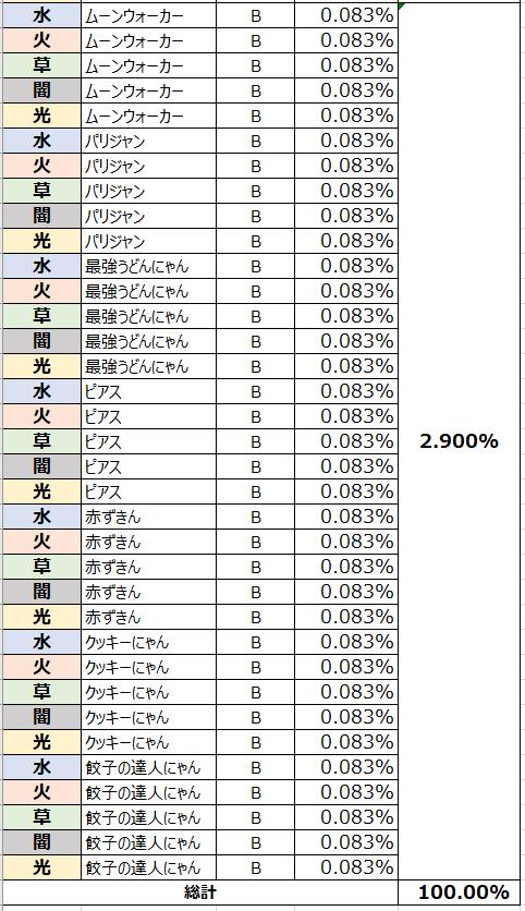 がんばれ!にゃんこ店長: FAQ - ガチャ確率表示 image 4