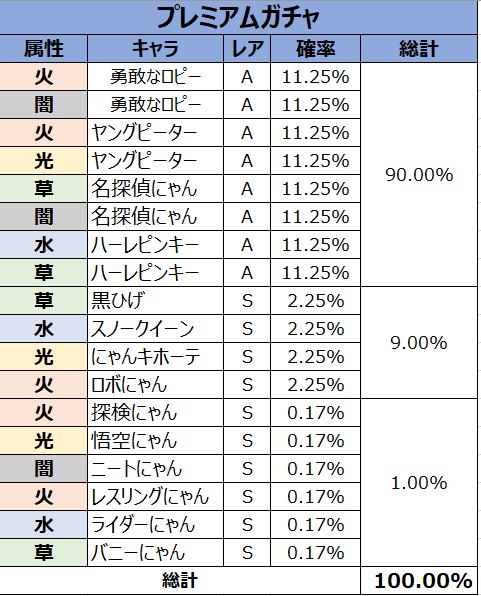 がんばれ!にゃんこ店長: FAQ - ガチャ確率表示 image 8