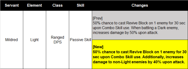 HEIR OF LIGHT: Update Preview & Patch Notes - [Notice] 3/1 CST Update Patch Note image 3