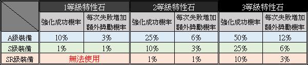 新熱血江湖M: 攻略 - 遊戲指南 - 鐵鋪 image 48