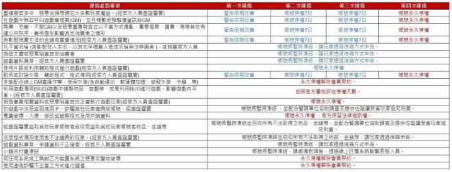 新熱血江湖M: 公告 - 遊戲管理條例 image 4