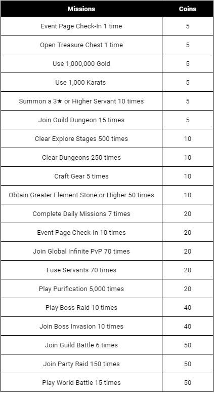 HEIR OF LIGHT: Event - [Event] 3rd Anniversary Special Mission (3/5 ~ 4/5 CST) image 4