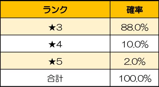 ごろごろこねこ: イベント - 【イベント】猫召喚について ※4/30(金)追記 image 4
