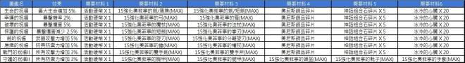 洛汗M: 活動 - 0311 情人節世界團隊副本(活動結束) image 9