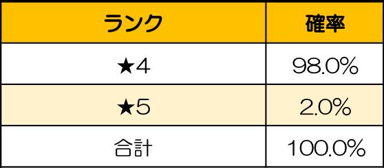 ごろごろこねこ: イベント - 【イベント】猫召喚について ※4/30(金)追記 image 6