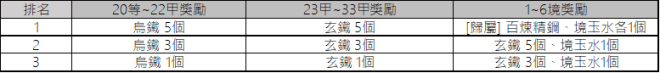 十二之天M: 遊戲指南 - 勢力戰(3/12更新) image 91