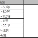 勢力戰(3/12更新)