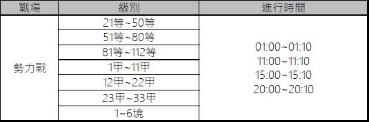 十二之天M: 遊戲指南 - 勢力戰(3/12更新) image 82