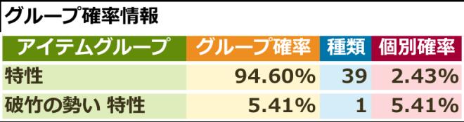 スピリットウィッシュ〜三英雄と冒険の大地〜: イベント - 【イベント】破竹の勢いピックアップ特性召喚 image 3