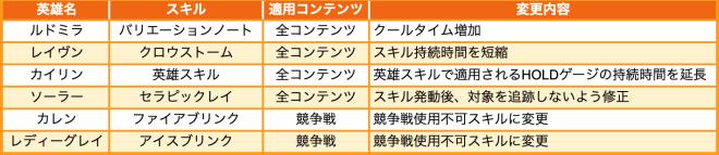 Hundred Soul (JPN): Notice - 【お知らせ】3月23日(火)実施のバランス調整について image 6