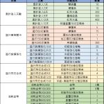 03/24(三)更新維護完成公告