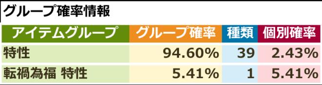 スピリットウィッシュ〜三英雄と冒険の大地〜: イベント - 【イベント】転禍為福ピックアップ特性召喚 image 3