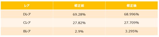 がんばれ!にゃんこ店長: notice - 一般、高級ガチャの誤表記に関するお詫び image 4
