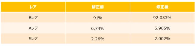がんばれ!にゃんこ店長: notice - 一般、高級ガチャの誤表記に関するお詫び image 6