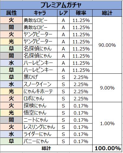 がんばれ!にゃんこ店長: FAQ - ガチャ確率表示 image 55