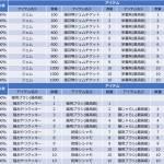【イベント】レベル達成パッケージ追加