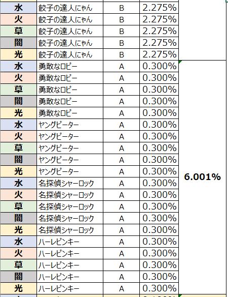 がんばれ!にゃんこ店長: FAQ - ガチャ確率表示 image 72
