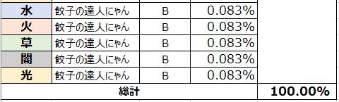 がんばれ!にゃんこ店長: FAQ - ガチャ確率表示 image 69