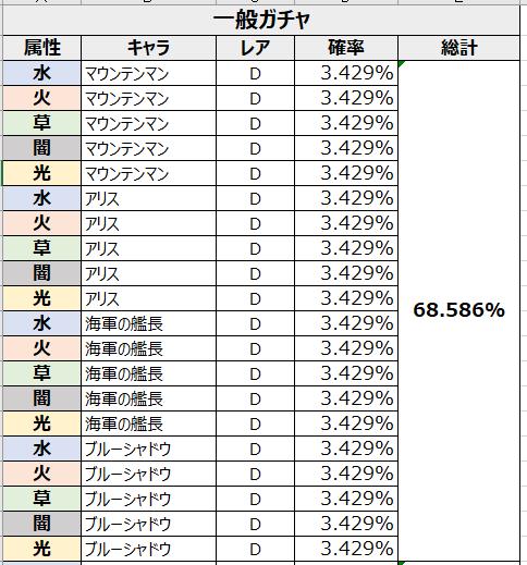 がんばれ!にゃんこ店長: FAQ - ガチャ確率表示 image 66