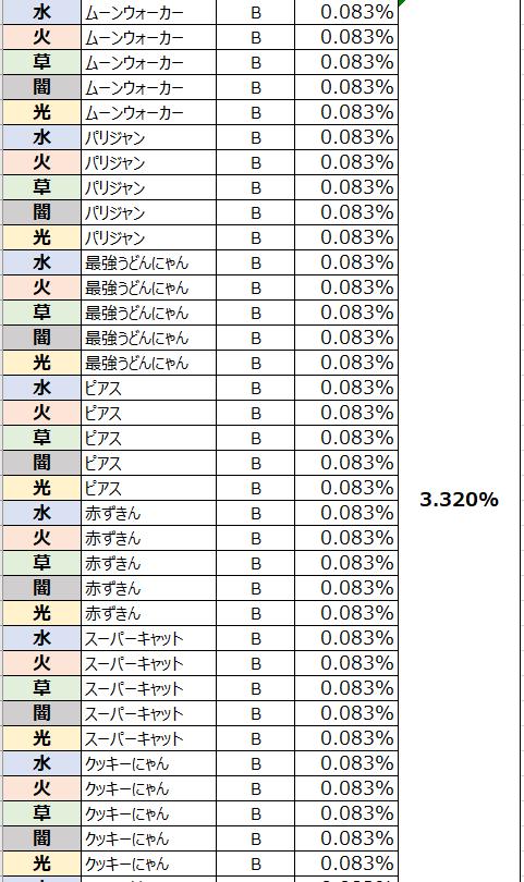 がんばれ!にゃんこ店長: FAQ - ガチャ確率表示 image 68