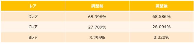 がんばれ!にゃんこ店長: notice - 4/9(金)アップデートのお知らせ image 6