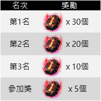 十二之天M: 遊戲指南 - 玄幻真結-大逃殺(0816更新排行獎勵介紹) image 68