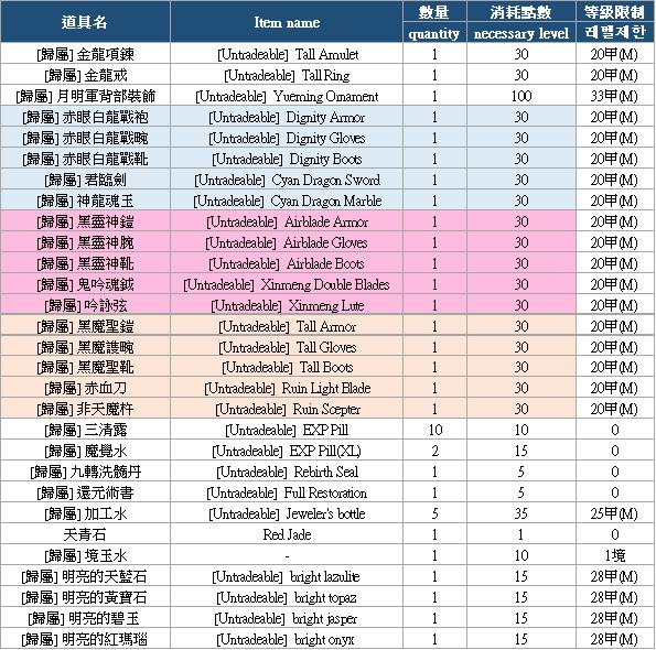 十二之天M: 活動 - 0413 等級達成活動(4/13 13:40更新) image 18