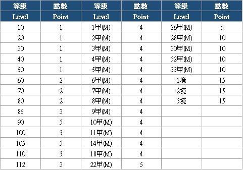 十二之天M: 活動 - 0413 等級達成活動(4/13 13:40更新) image 8