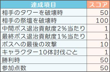 スピリットウィッシュ〜三英雄と冒険の大地〜: ゲームガイド - 【ゲームガイド】ギルド対戦 image 6