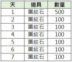 TALION 血裔征戰: 最新活動快訊 - 4/22【圖紋石禮包派對】 image 2
