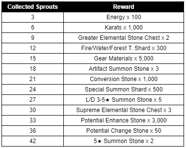 HEIR OF LIGHT: Event - [Event] Lucky Sprout Collection Event (4/20 ~ 5/17 CDT) image 5
