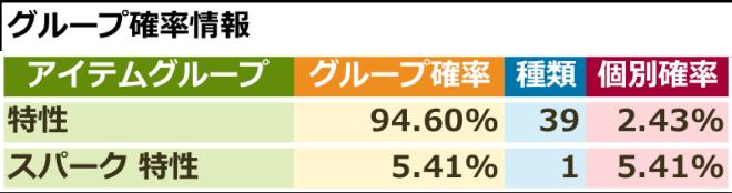 スピリットウィッシュ〜三英雄と冒険の大地〜: イベント - 【イベント】スパークピックアップ特性召喚 image 3