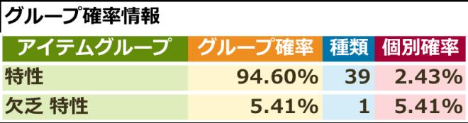 スピリットウィッシュ〜三英雄と冒険の大地〜: イベント - 【イベント】欠乏ピックアップ特性召喚 image 3