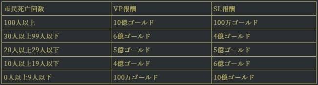 ダークエデンM: event - イベント「避難シェルター護衛ミッション」開催! image 4