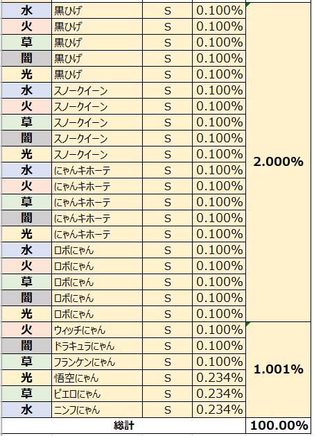 がんばれ!にゃんこ店長: FAQ - ガチャ確率表示 image 77
