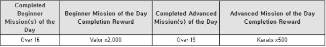 HEIR OF LIGHT: Event - [Event] Random Mission Challenge Event (5/11 ~ 6/7 CDT) image 5