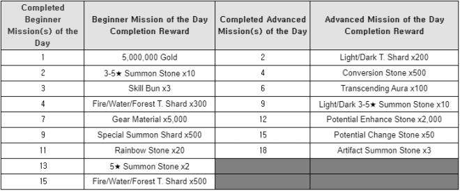 HEIR OF LIGHT: Event - [Event] Random Mission Challenge Event (5/11 ~ 6/7 CDT) image 3