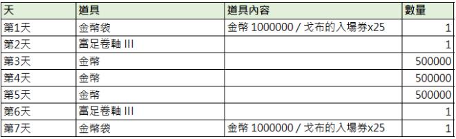 TALION 血裔征戰: 最新活動快訊 - 5/21【NEW 金幣禮包派對】 image 2