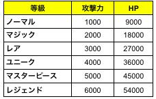 スピリットウィッシュ〜三英雄と冒険の大地〜: ゲームガイド - 【ゲームガイド】召喚精霊 image 4
