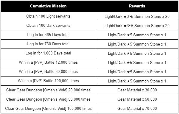 HEIR OF LIGHT: Announcement - [Notice] Cumulative Mission Compensation Notice  image 3